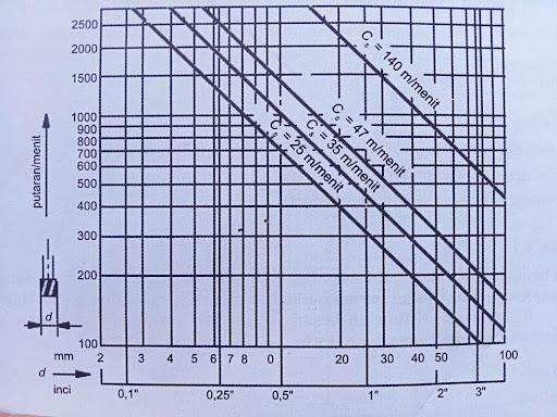 grafik milling